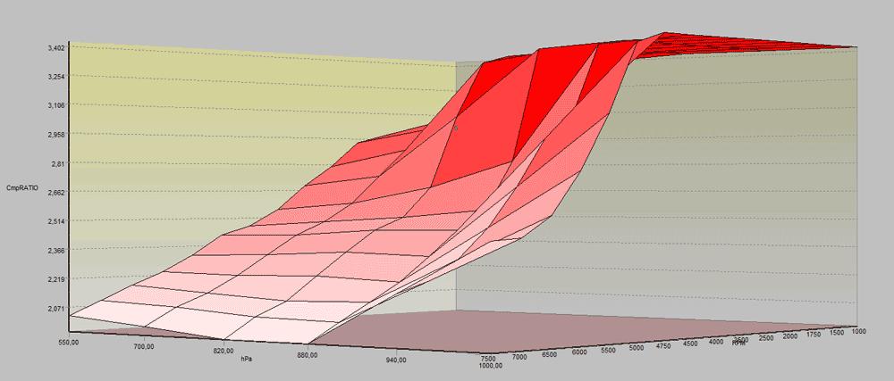 plnici_tlak_mercedes_g_graf