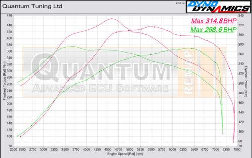 Chiptuning Audi S3 valcová zkušebna - graf