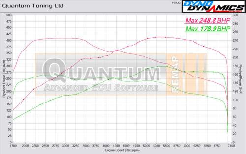 Chiptuning BMW 3 valcová zkušebna - graf