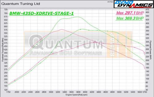 Chiptuning BMW 4 435D valcová zkušebna - graf