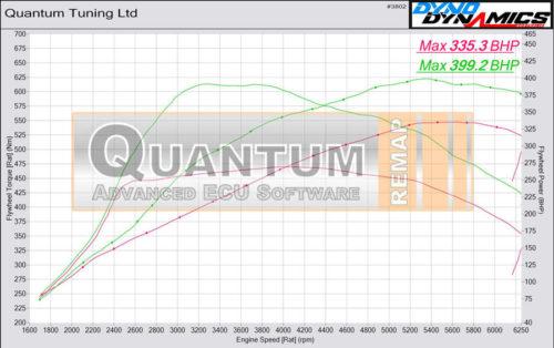 Chiptuning BMW M2 235 valcová zkušebna - graf