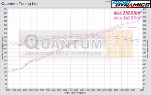 Chiptuning BMW M3 valcová zkušebna - graf