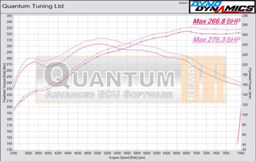 Chiptuning Porsche Cayman valcová zkušebna - graf