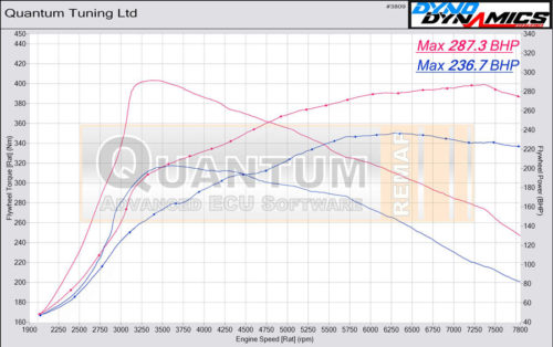 Chiptuning Škoda octavia valcová zkušebna - graf