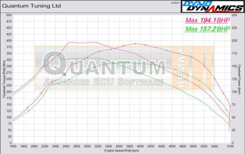 Chiptuning VW caddy 20TDI valcová zkušebna - graf